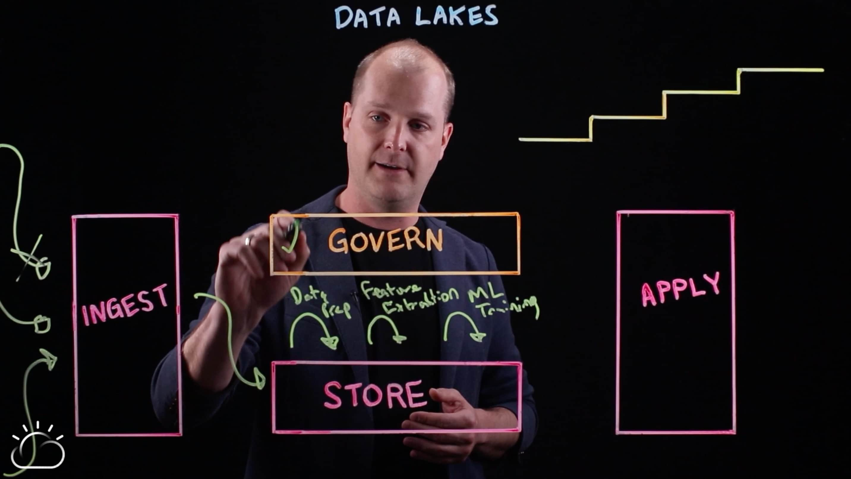 Data lakes governance