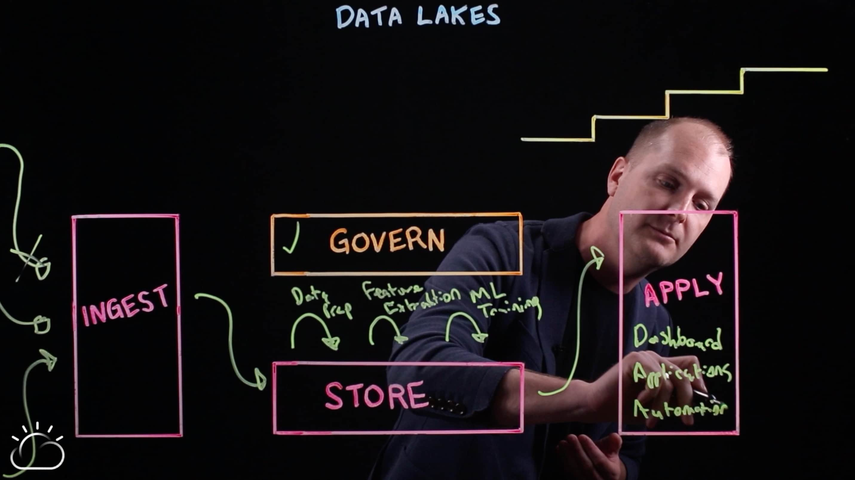 Data lake application to business promises