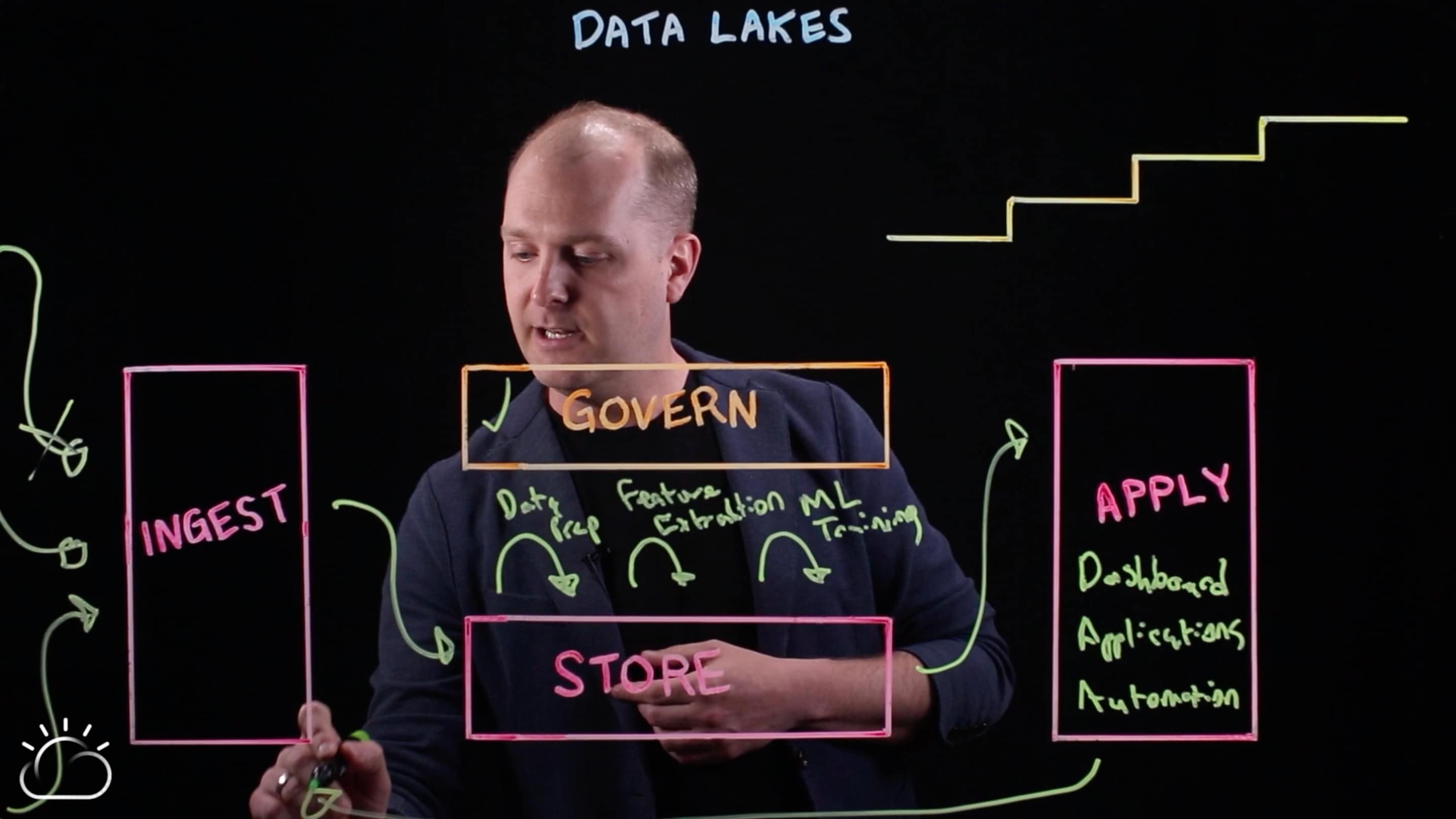Iterative process of data lakes
