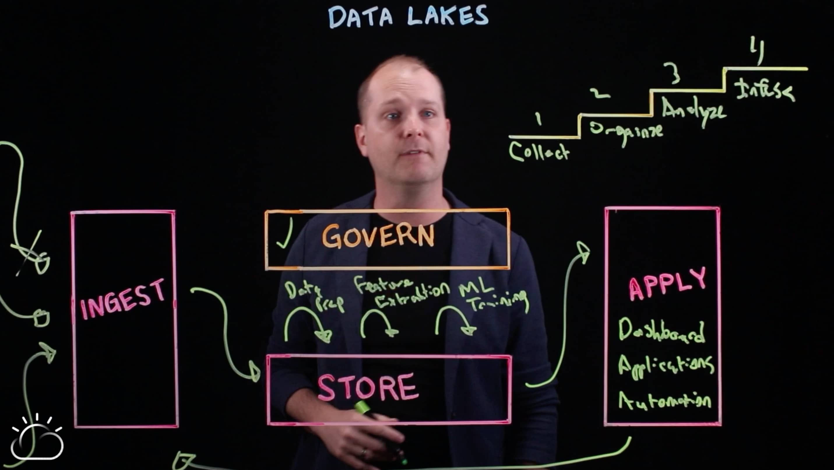 Data lakes and the AI ladder