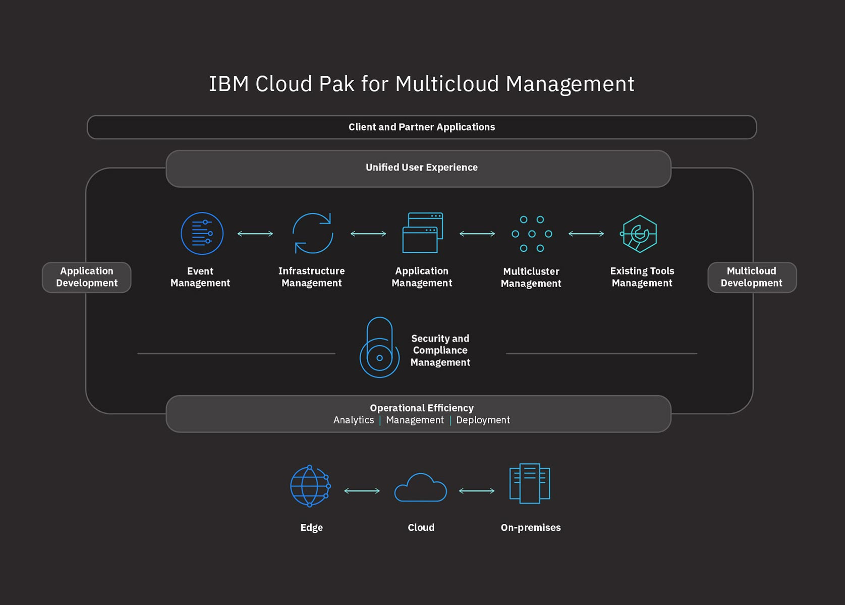 Flowchart of IBM Cloud Pak for Management operations