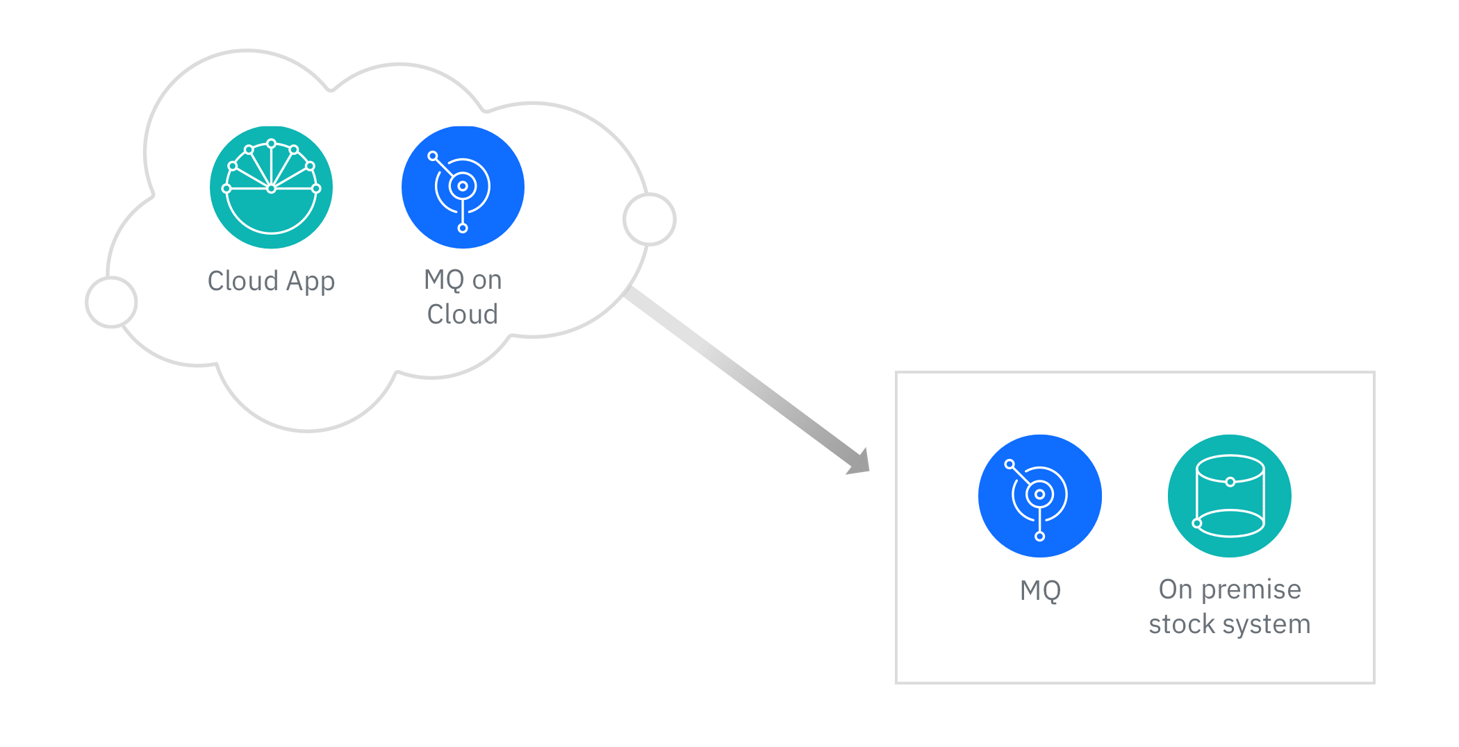 Make on-premises data available in the cloud with IBM MQ on Cloud as depicted by a diagram linking a cloud and MQ app in the cloud to an on-premise MQ app and stock system