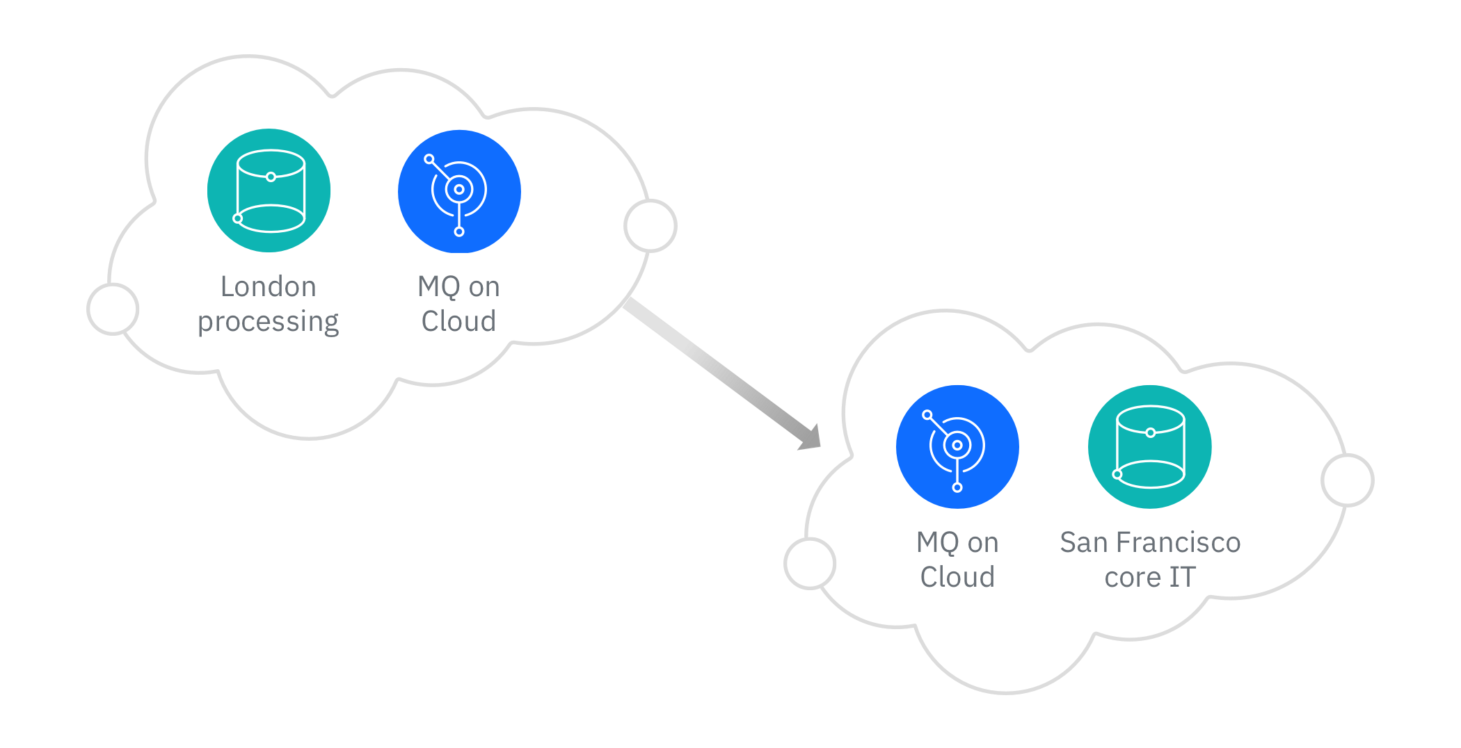 Connect applications hosted in different locations with IBM MQ on Cloud as depicted by a diagram linking London processing and an MQ app in one cloud to another cloud with an MQ app and core IT in San Francisco