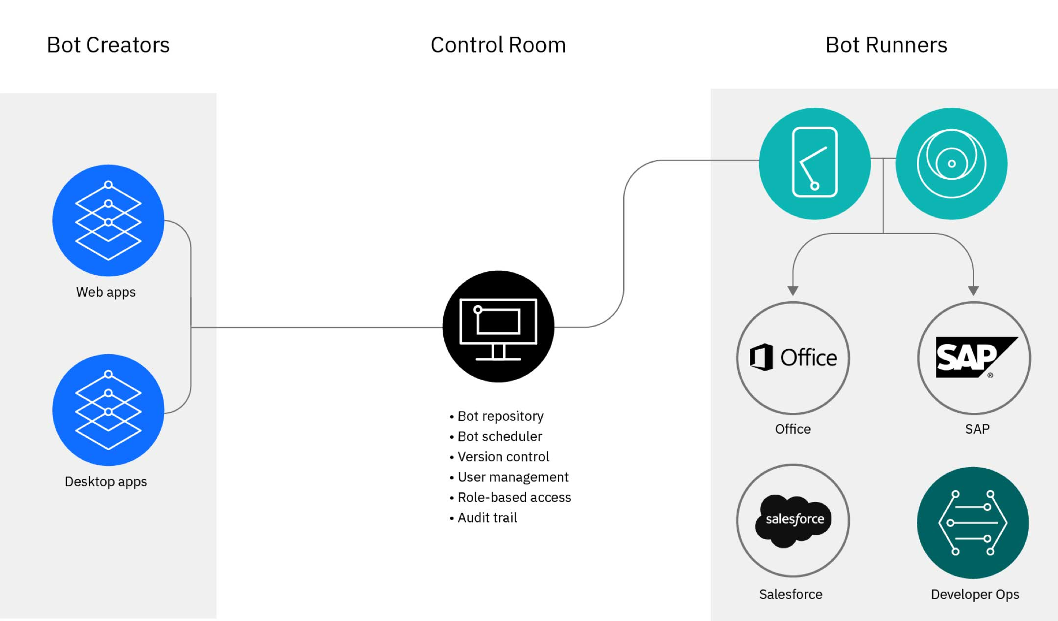 A diagram showing how bot creators, the control room and bot runners interact
