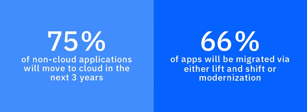 75% of non-cloud apps will move to cloud in 3 years and 66% will migrate via lift and shift or modernization
