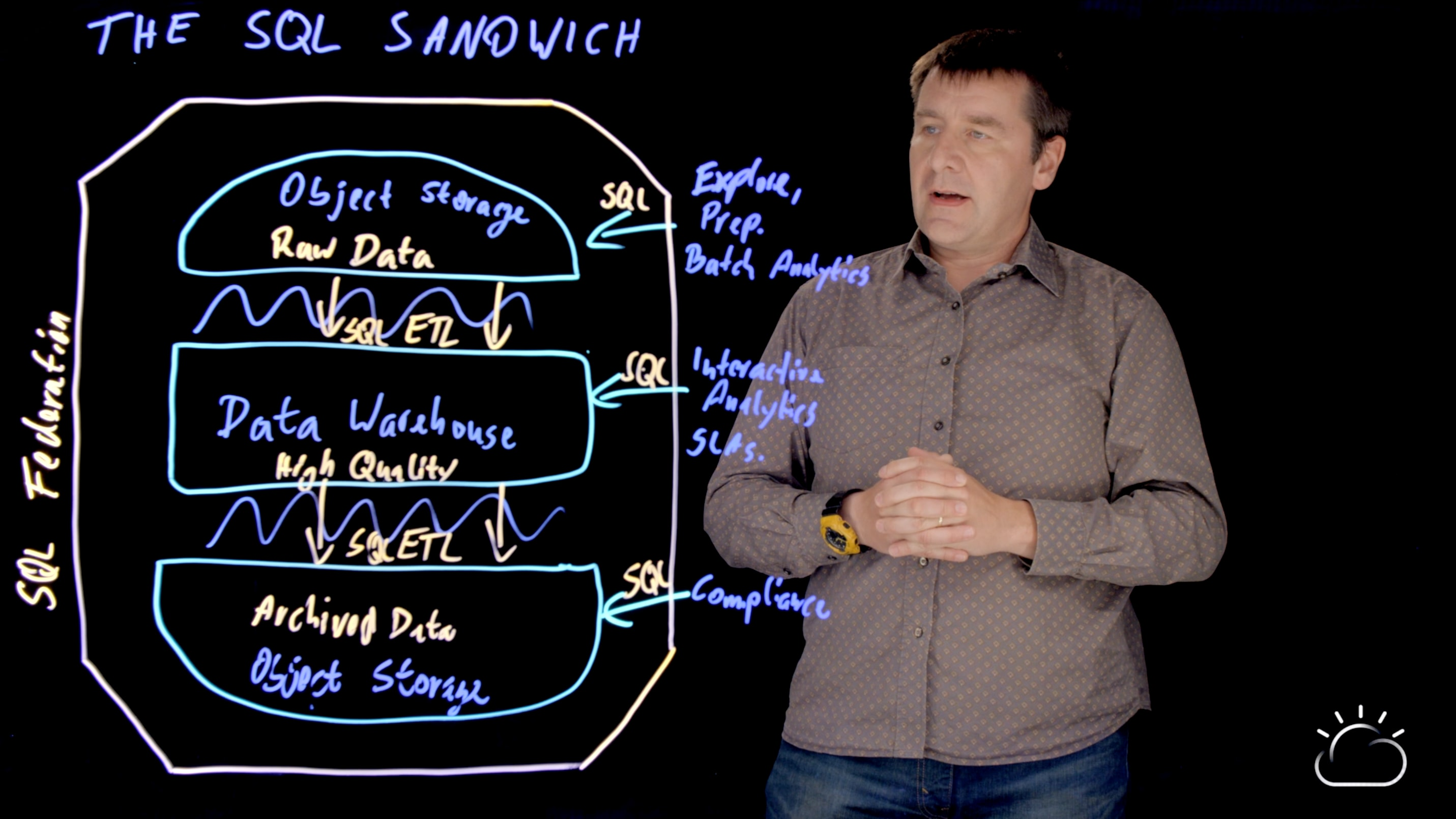 Why is it called a SQL Sandwich?
