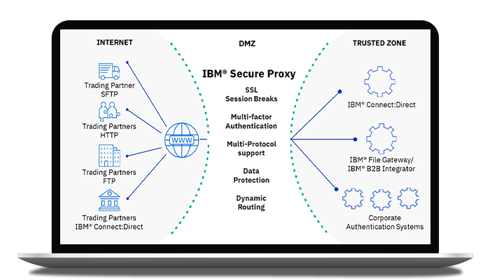 IBM Sterling Secure Proxy