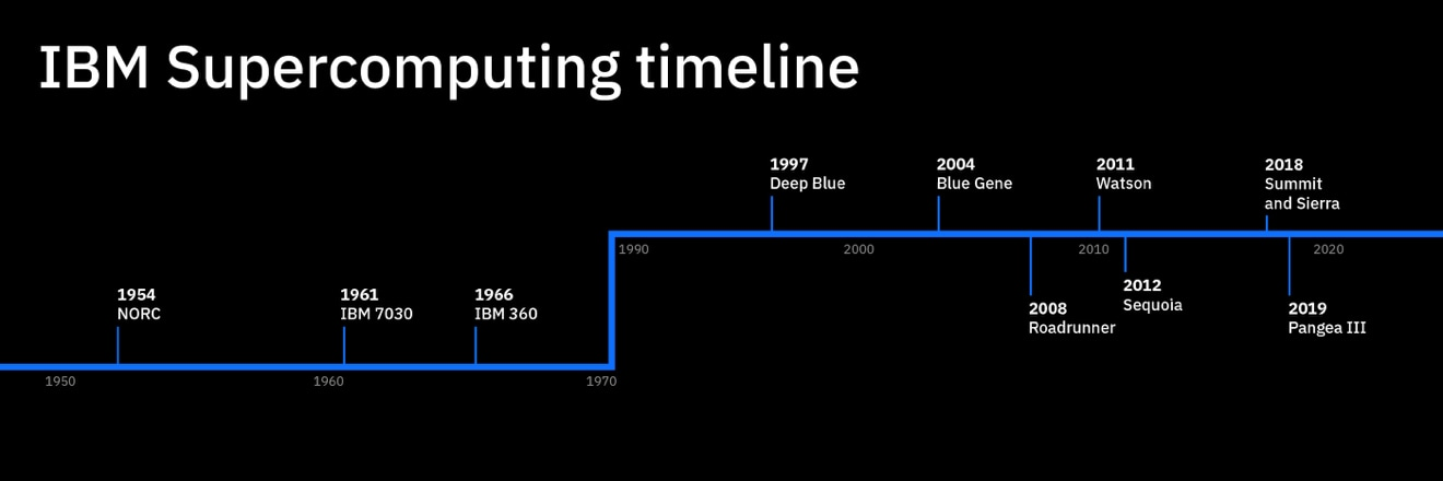 a timeline of Supercomputing