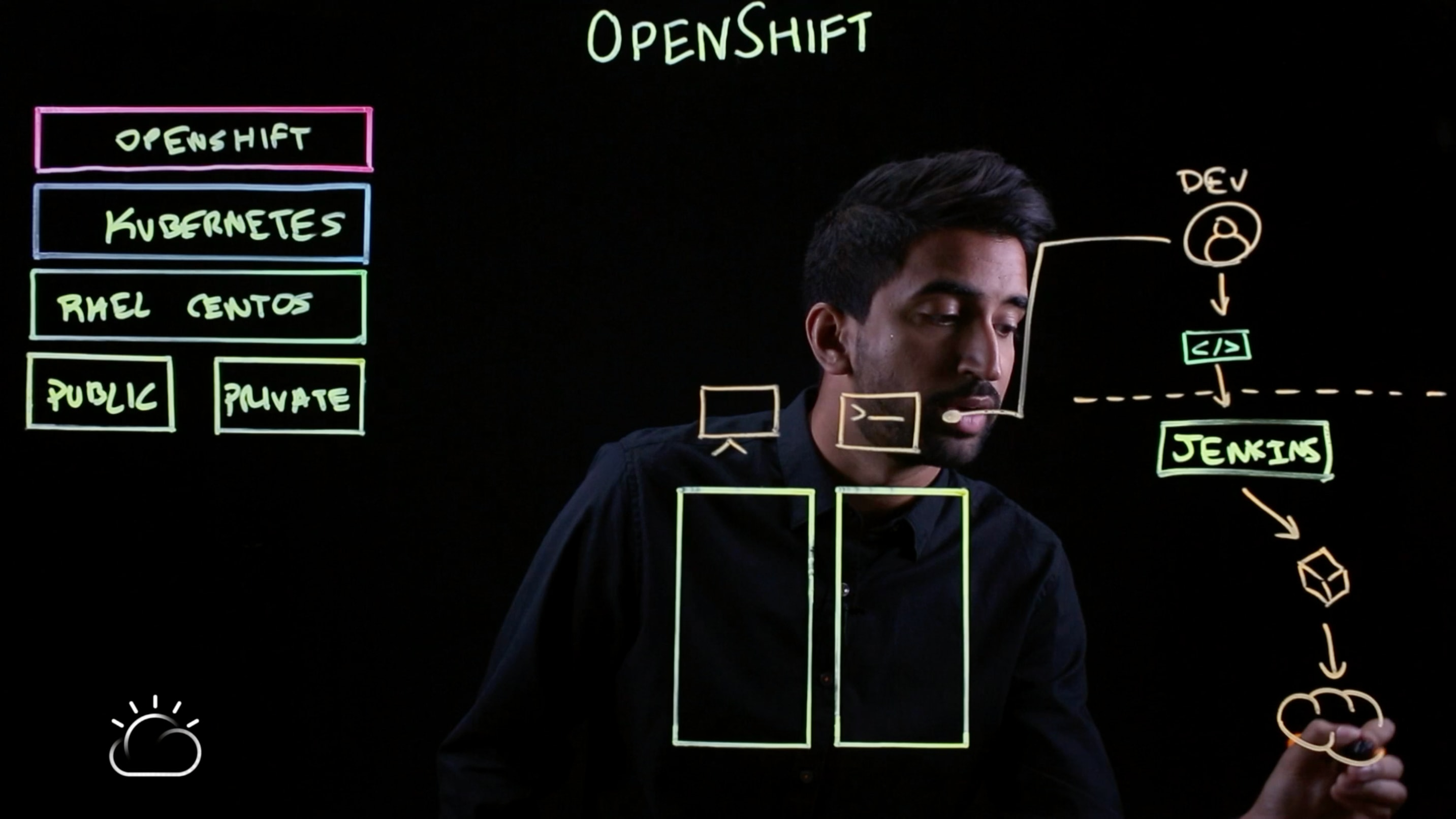 Put it into a registry—a private registry—which comes built-in in OpenShift