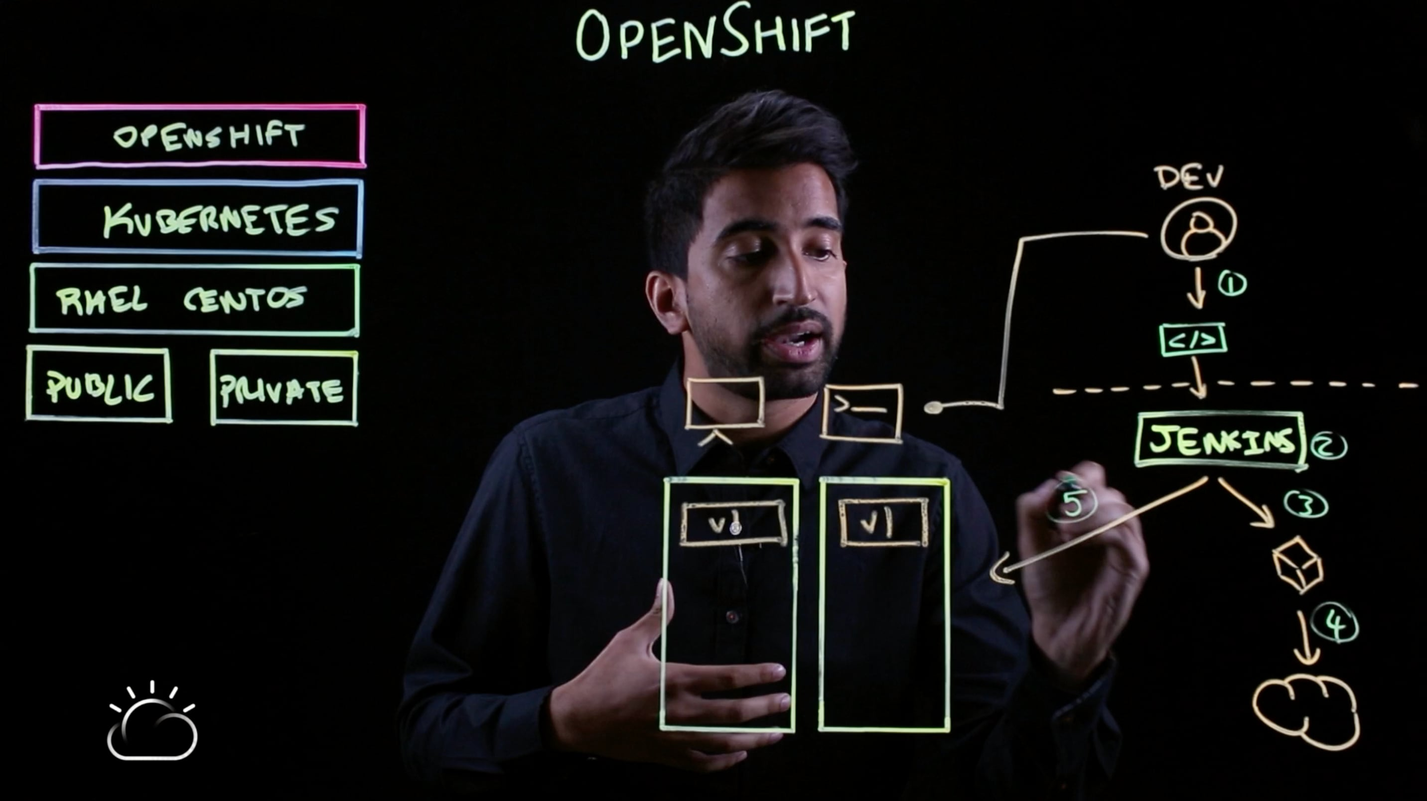 Recap: The developer's interaction with OpenShift