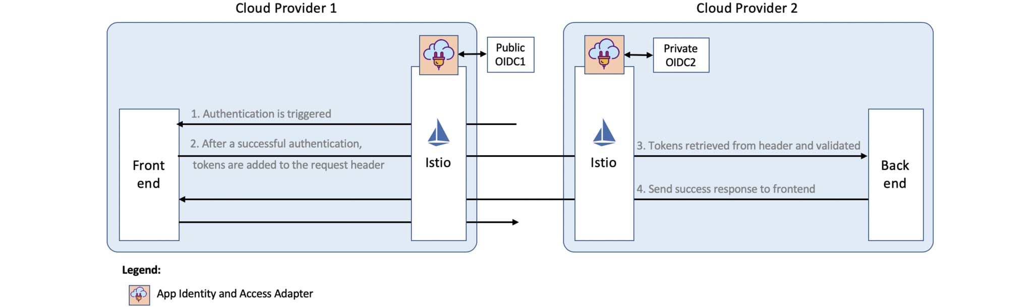 Using Istio to Secure Your Multicloud Kubernetes Applications with