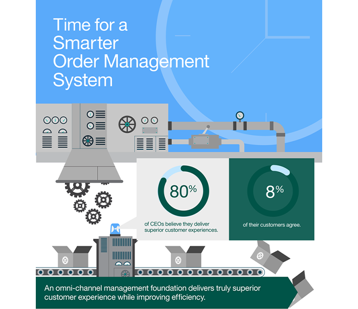 What is Order Management? | IBM