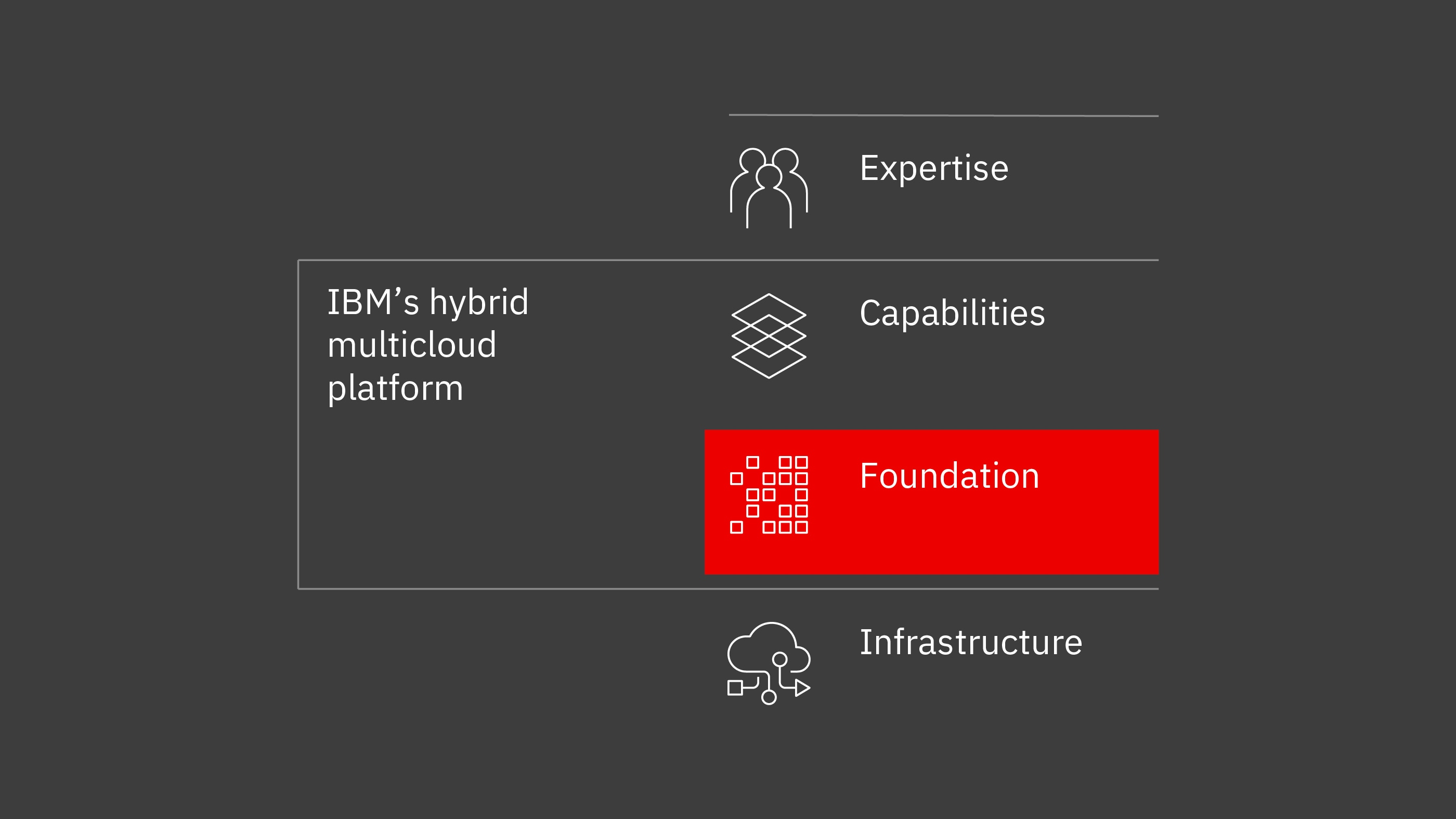 Depiction of how IBM Cloud and Red Hat will provide flexibility and choice in running and managing your data and apps