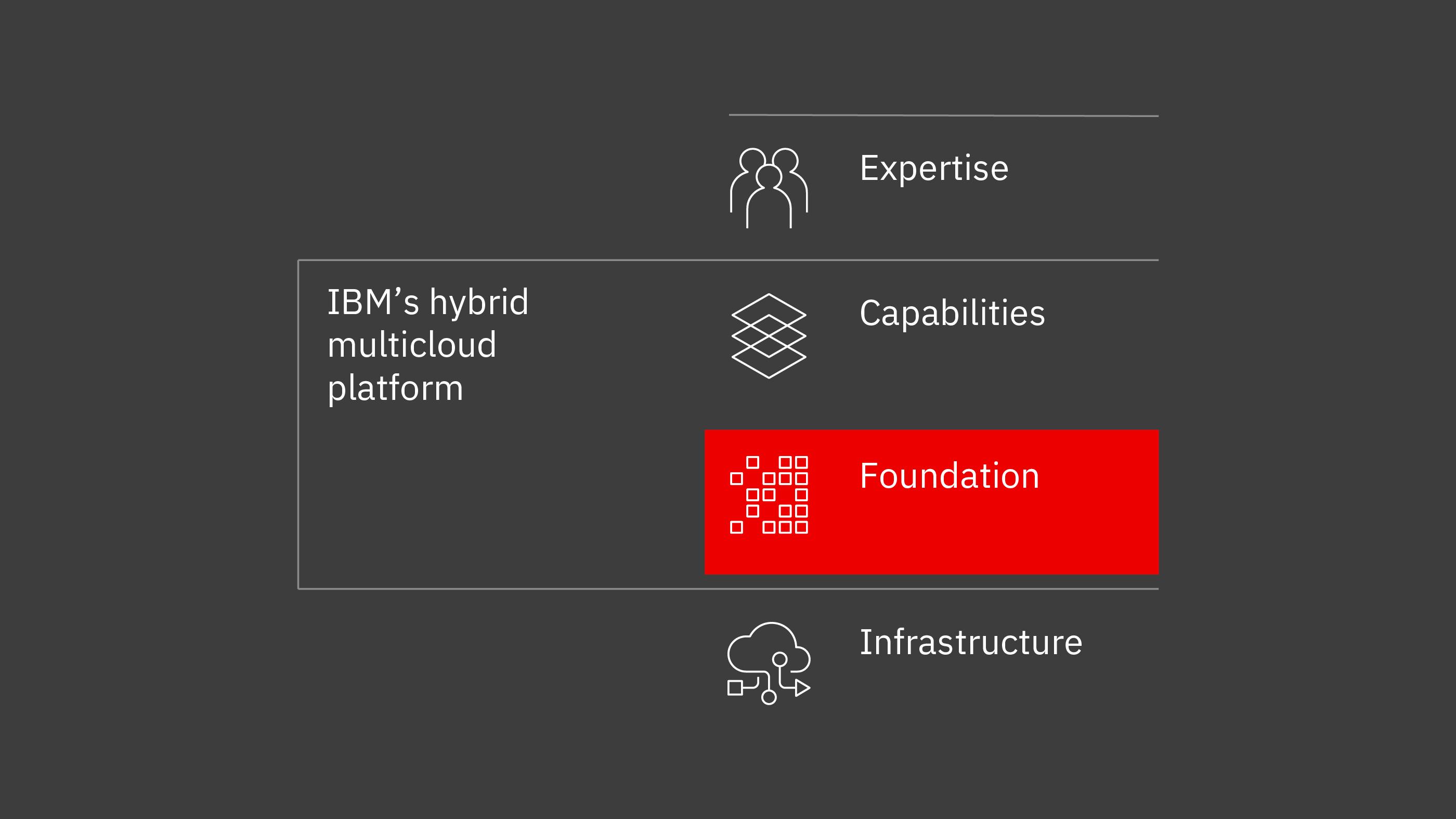 IBM and Red Hat Partnership: Journey to Hybrid Cloud Adoption | IBM