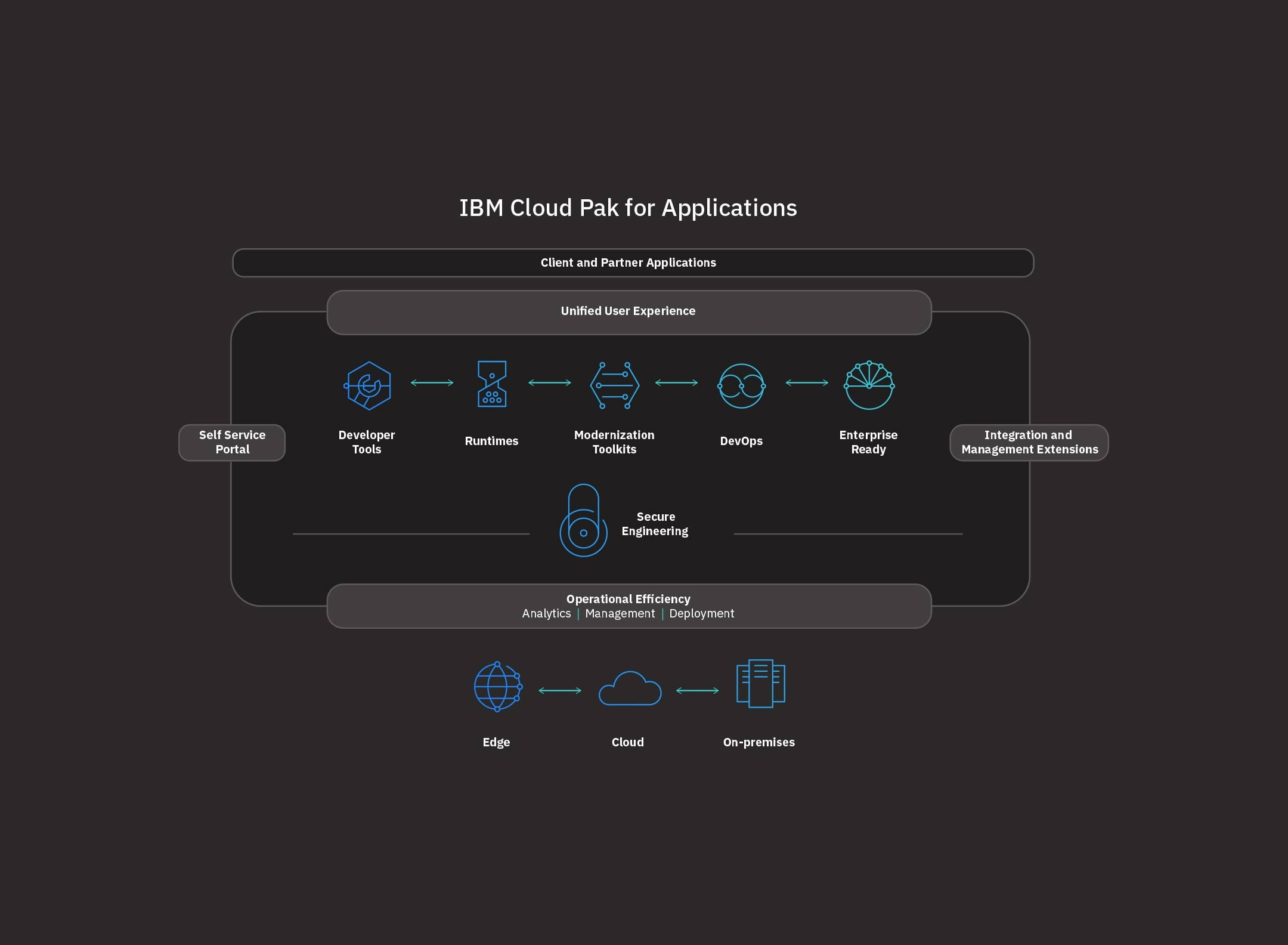 diagram of how IBM Cloud Pak for Application works with data