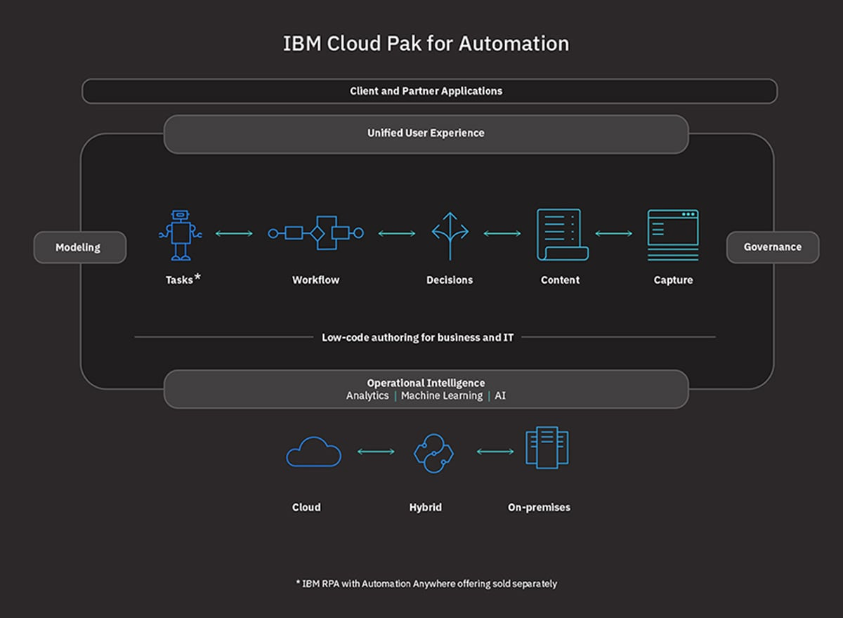 Graphic diagram showing Cloud Pak for Automation capabilities