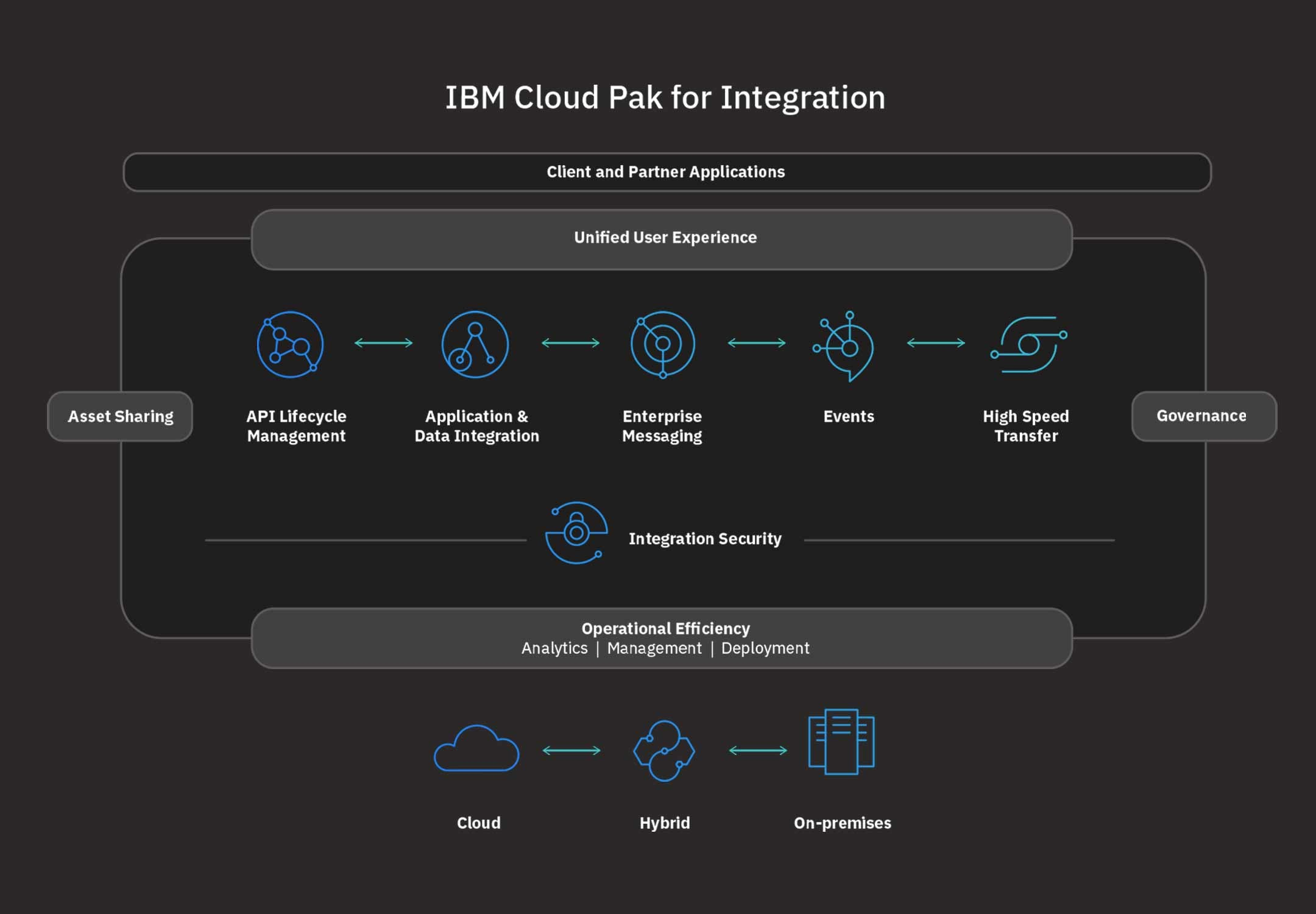 IBM Cloud Pak for Integration diagram