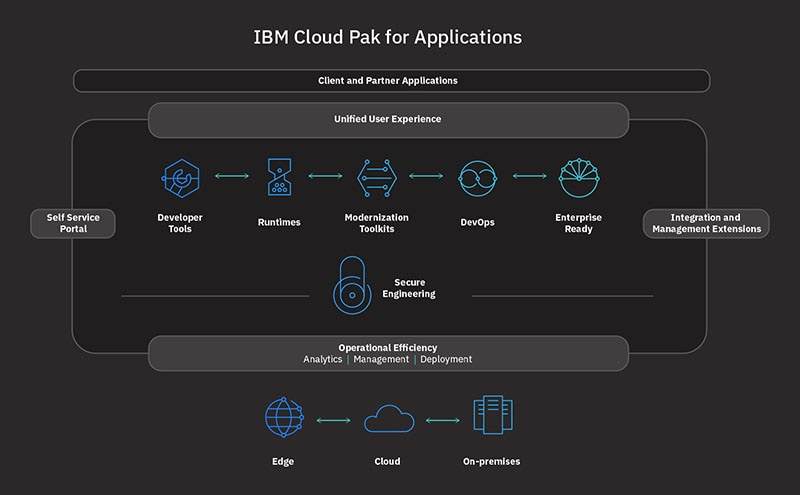 Diagram showing IBM Cloud Pak for Applications client and partner applications