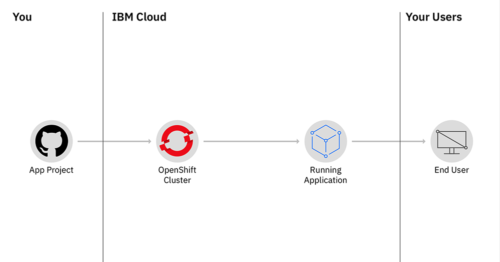 Diagram showing components in a Red Hat OpenShift on IBM Cloud architecture