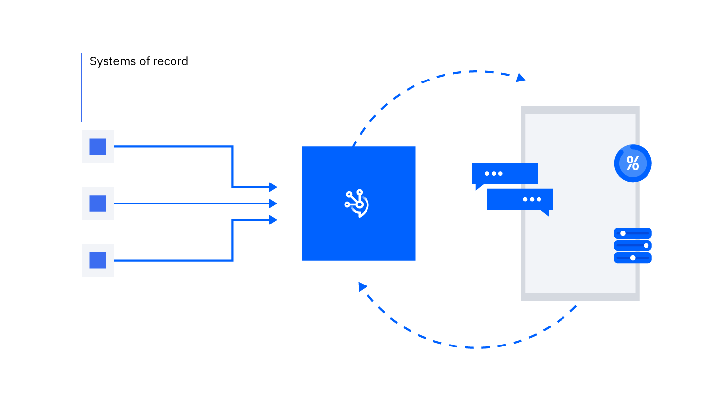 Diagram representing available data via IBM Event Streams.