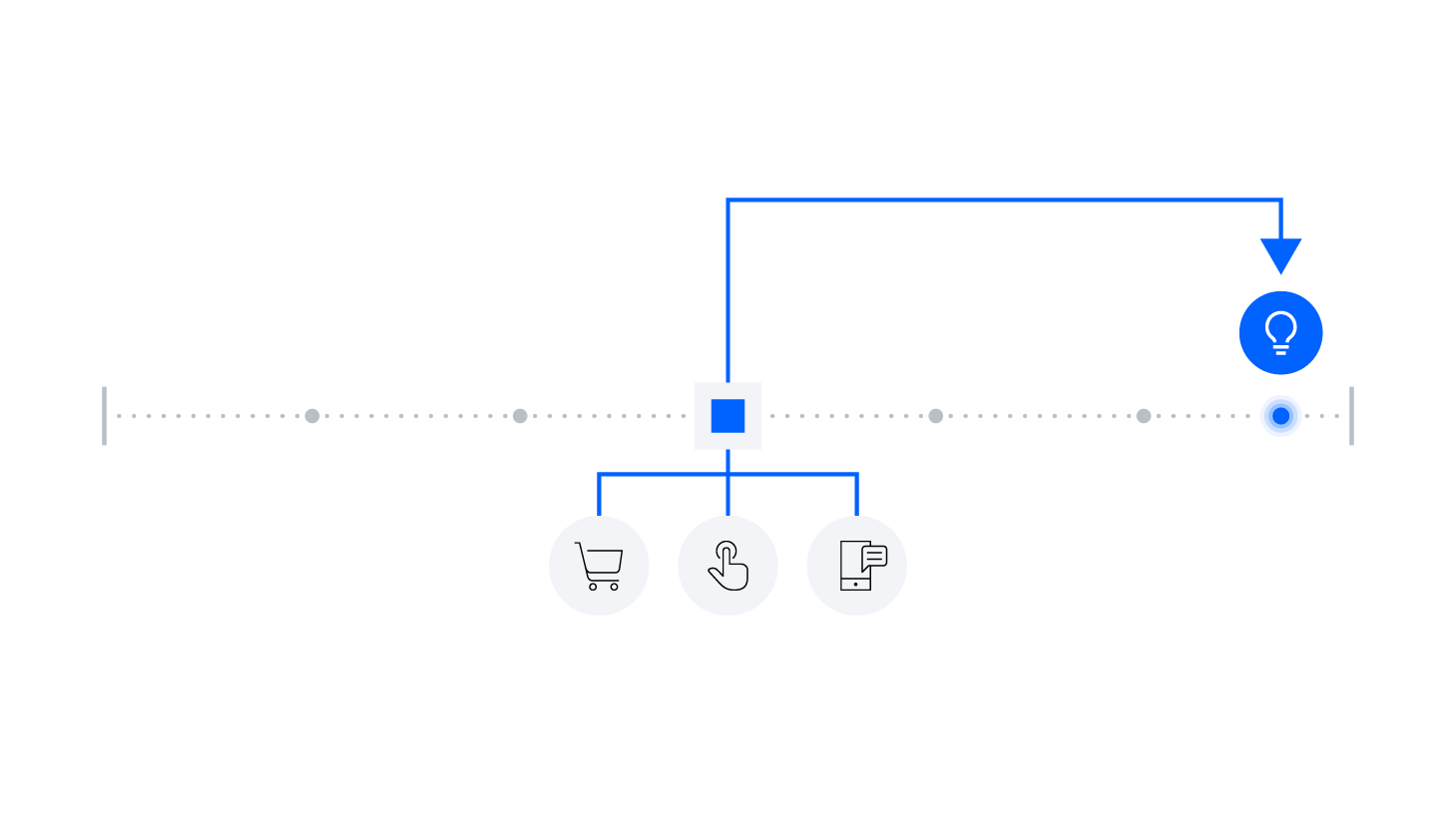Diagram representing insights from historic data via IBM Event Streams