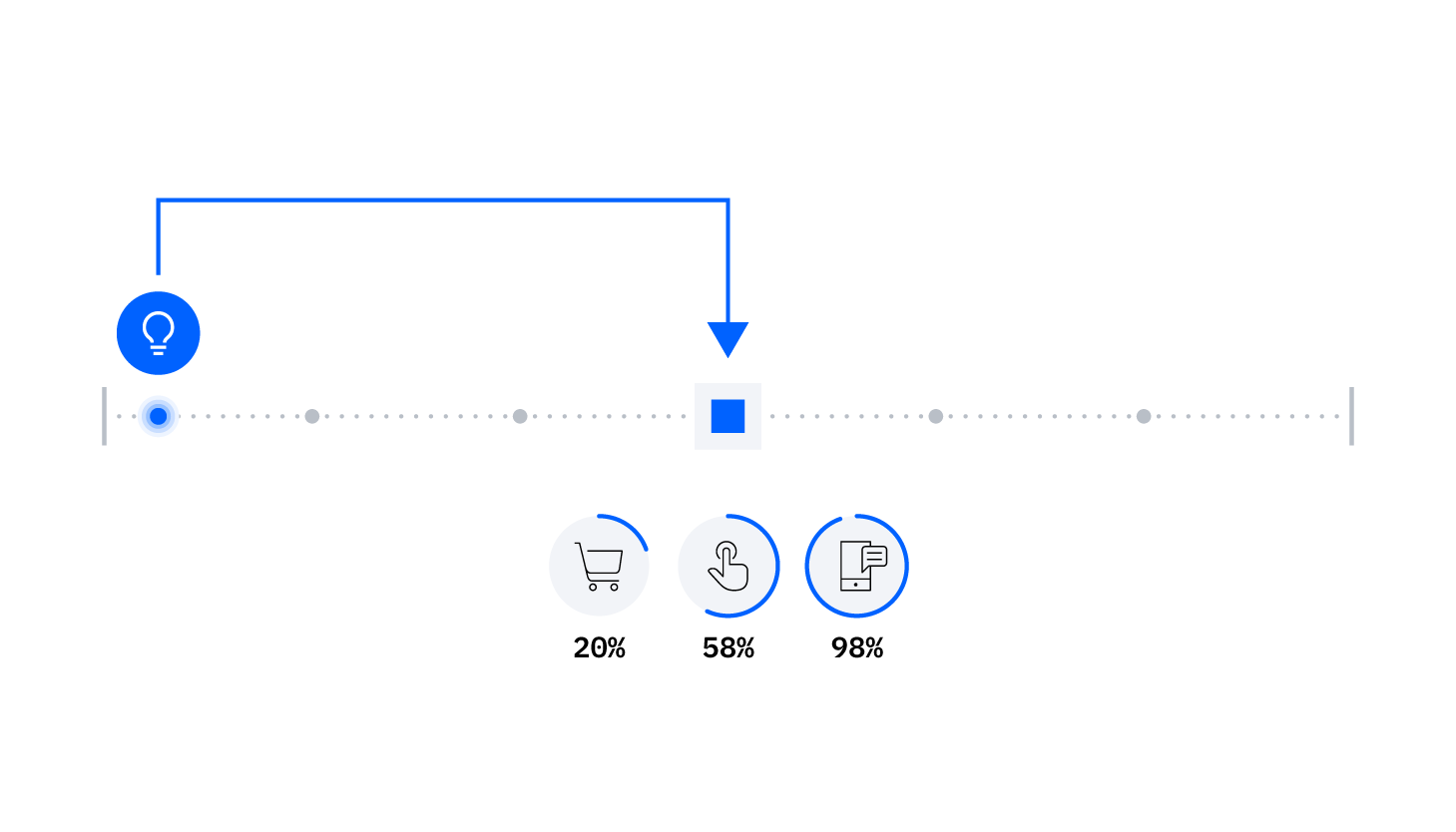 Diagram representing the prediction of certain events to better serve customers via IBM Event Streams