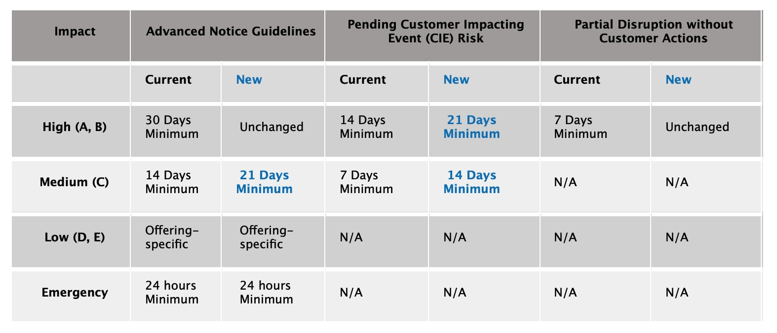 Advanced Notice for Disruptive Maintenance is Increasing   IBM