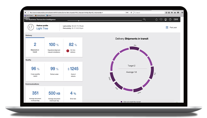 IBM Small Partner Automation product dashboard