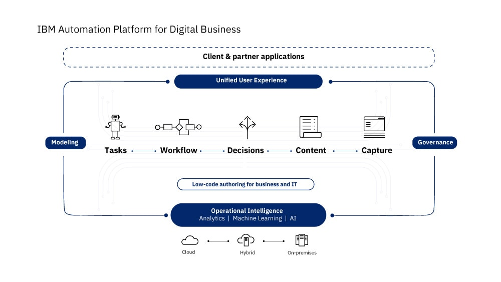 Illustrating how IBM Automation Platform for Digital Business can provide integrated, best-of-breed capabilities across the full spectrum of automation