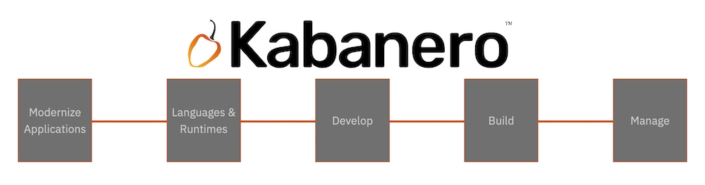 Kabanero development and deployment lifecycle