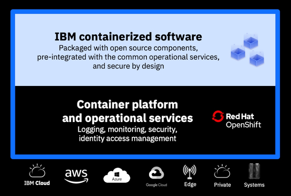 Kabanero within the IBM Cloud Pak for Applications