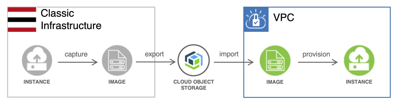 Migrating a virtual server instance from Classic Infrastructure to Virtual Private Cloud on Classic.