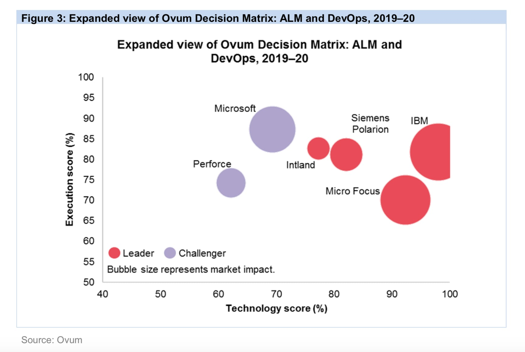 Ovum Decision Matrix: Selecting an Application Lifecycle Management and DevOps Solution, 2019–20