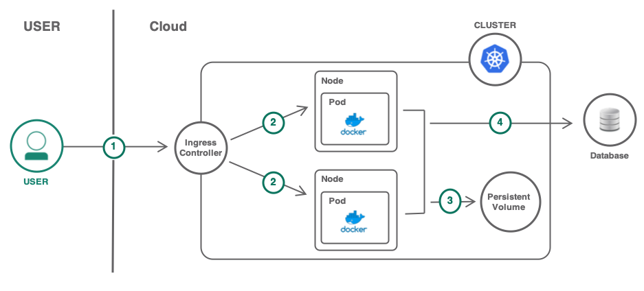 diagram depicting moving a VM based app to Kubernetes