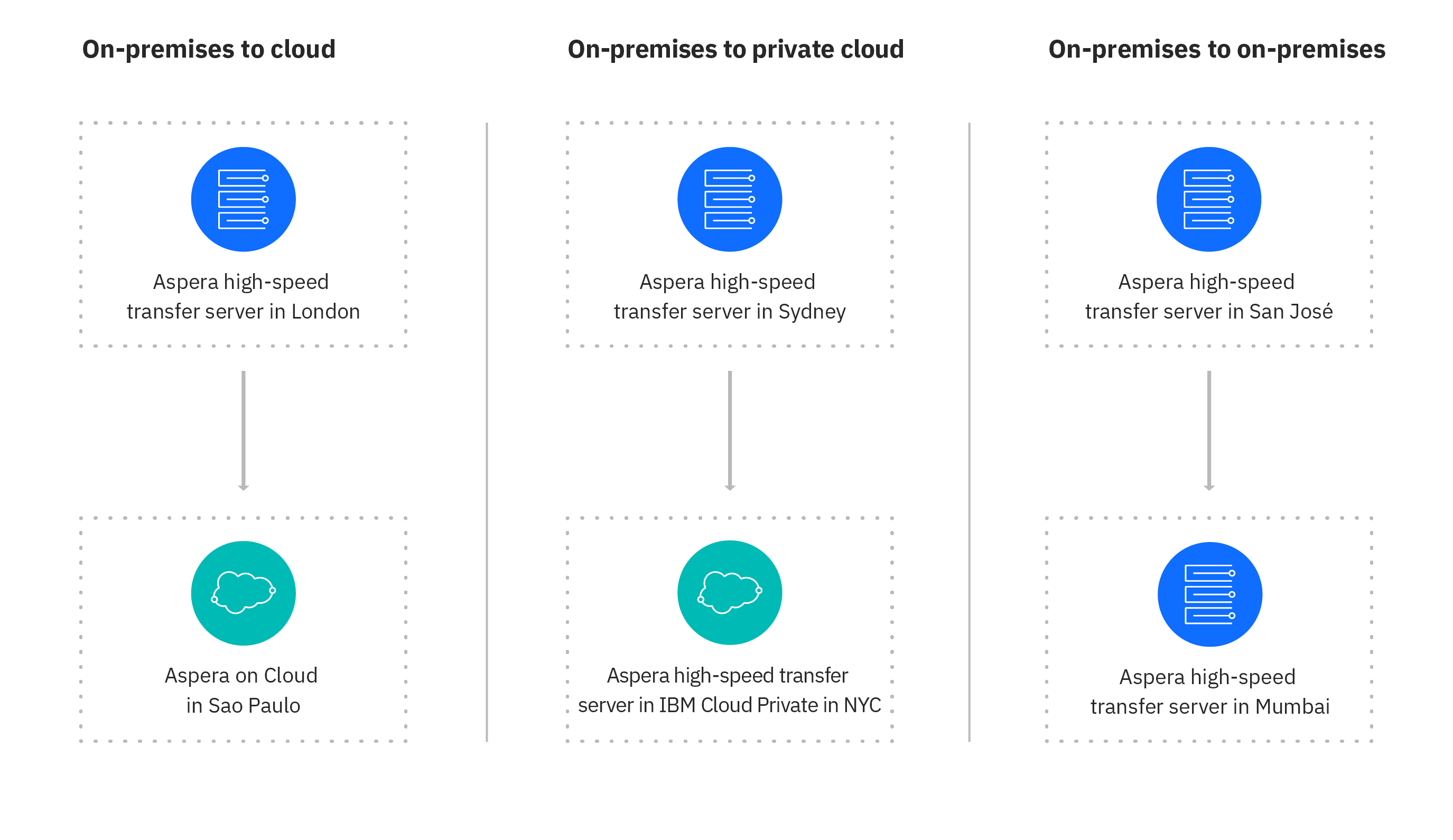 Diagram showing Aspera data migration from on premises to cloud, private cloud, or back to on premises