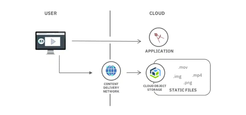 Diagram showing acceleration of delivery of static file through CDN architecture