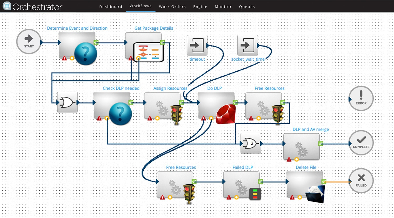 Screenshot showing how to automate quality control and anti-virus scans using Orchestrator