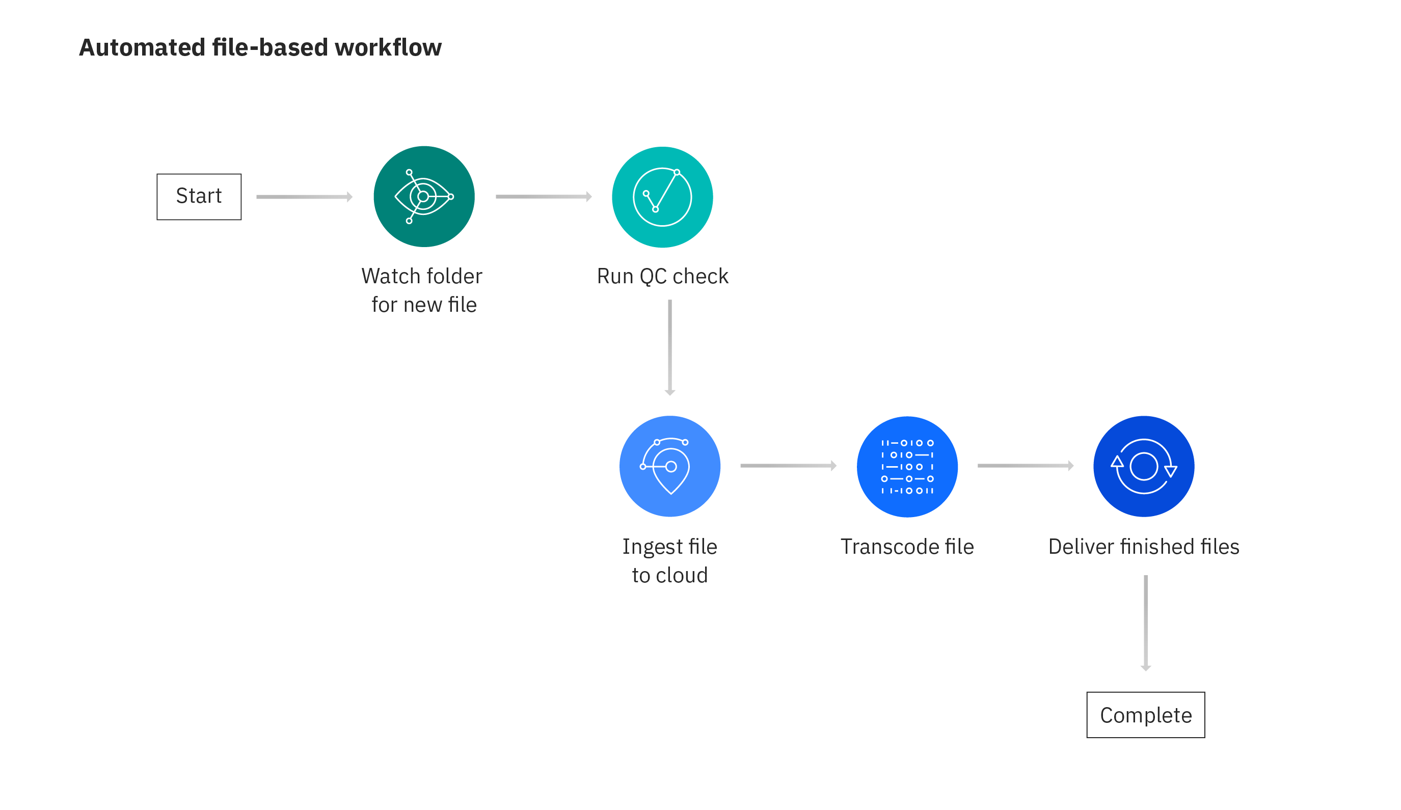 Diagramm, wie Aspera dateibasierte Workflows automatisiert