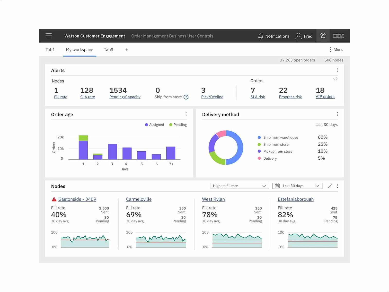IBM Order Management - dashboard product image