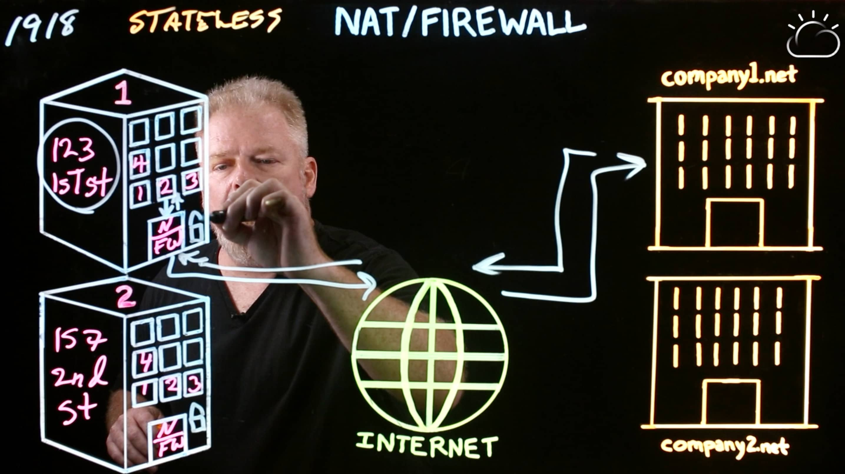 A stateless firewall is like a lock on a door.