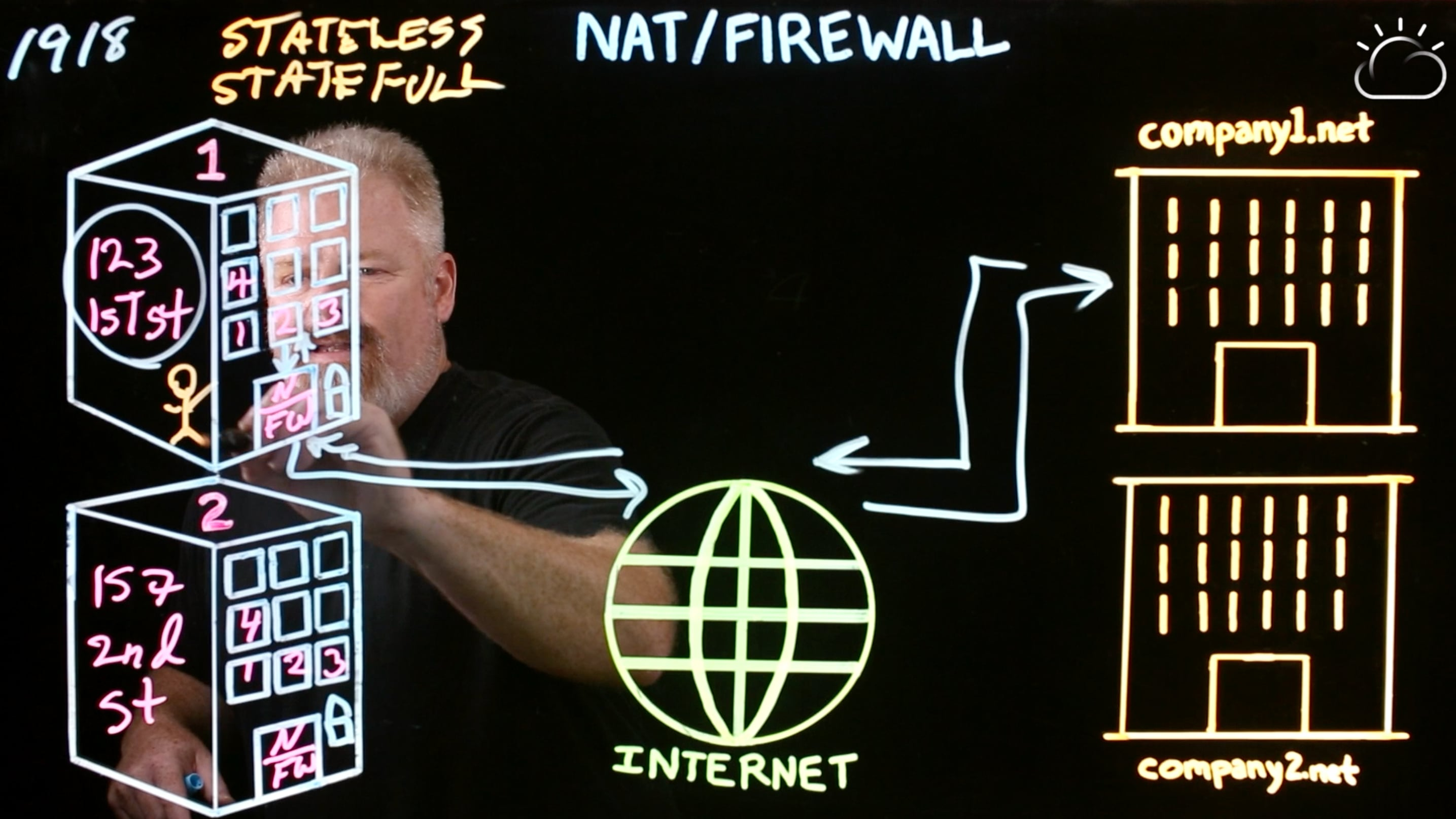 Stateful firewall is like a security guard