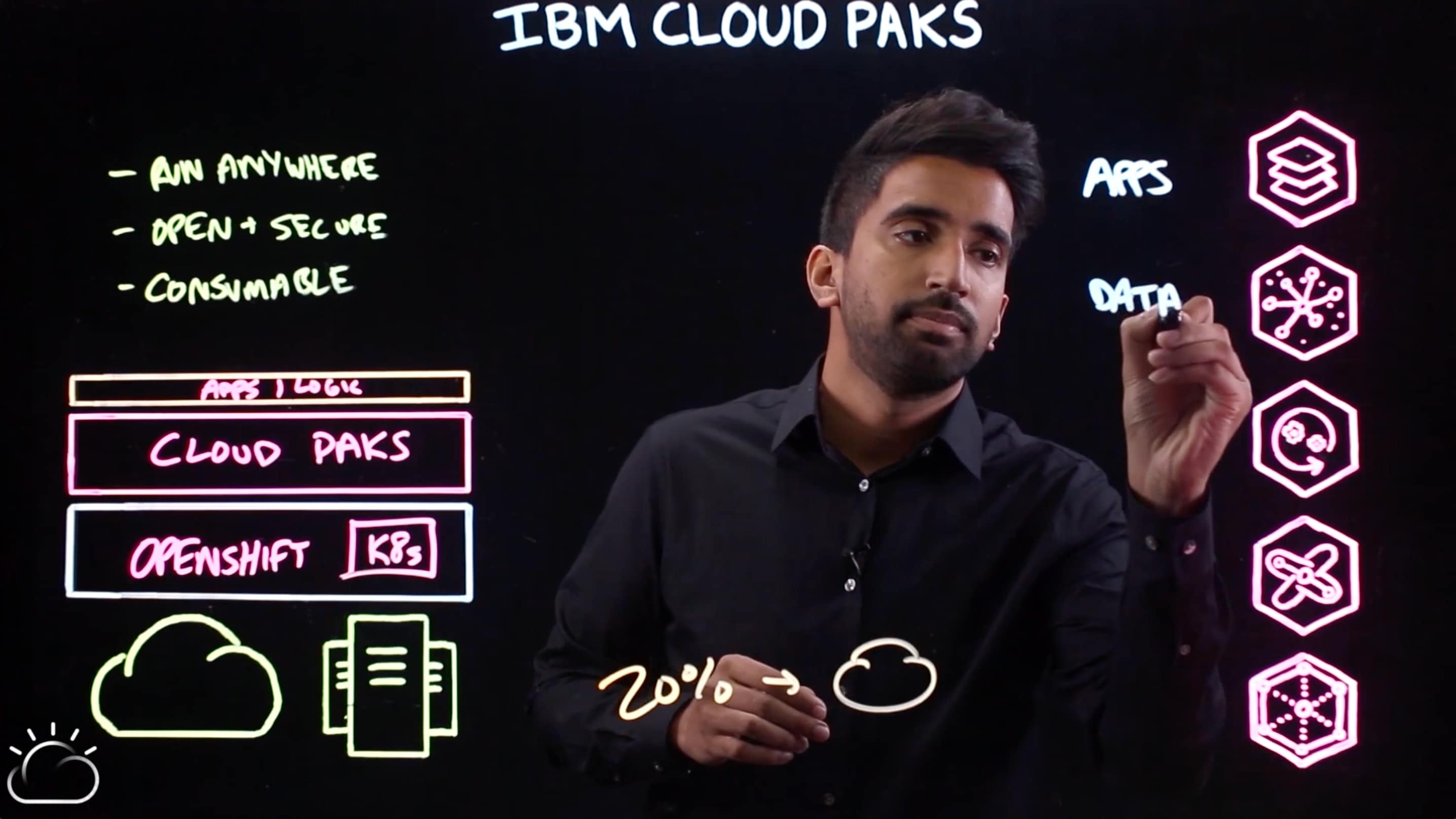 IBM Cloud Pak for Data