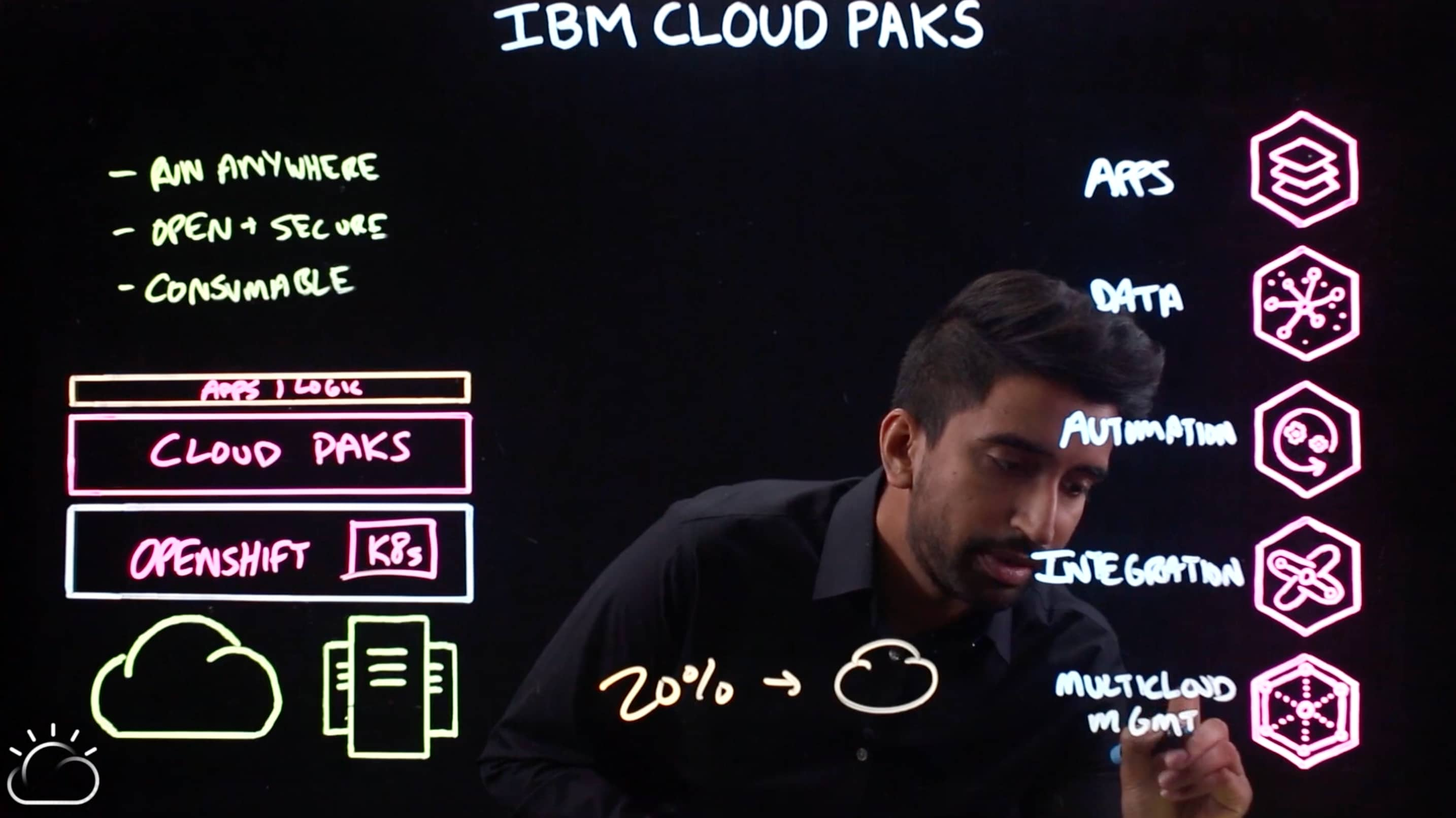 IBM Cloud Pak for Multicloud Management