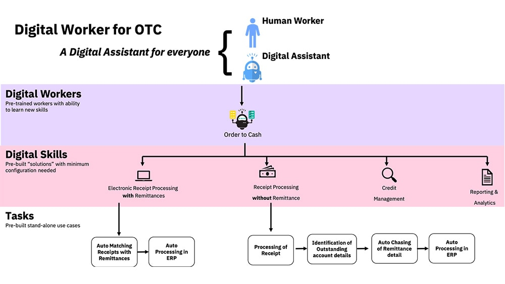 Graphic representing skills and associated tasks of the Order to Cash digital worker