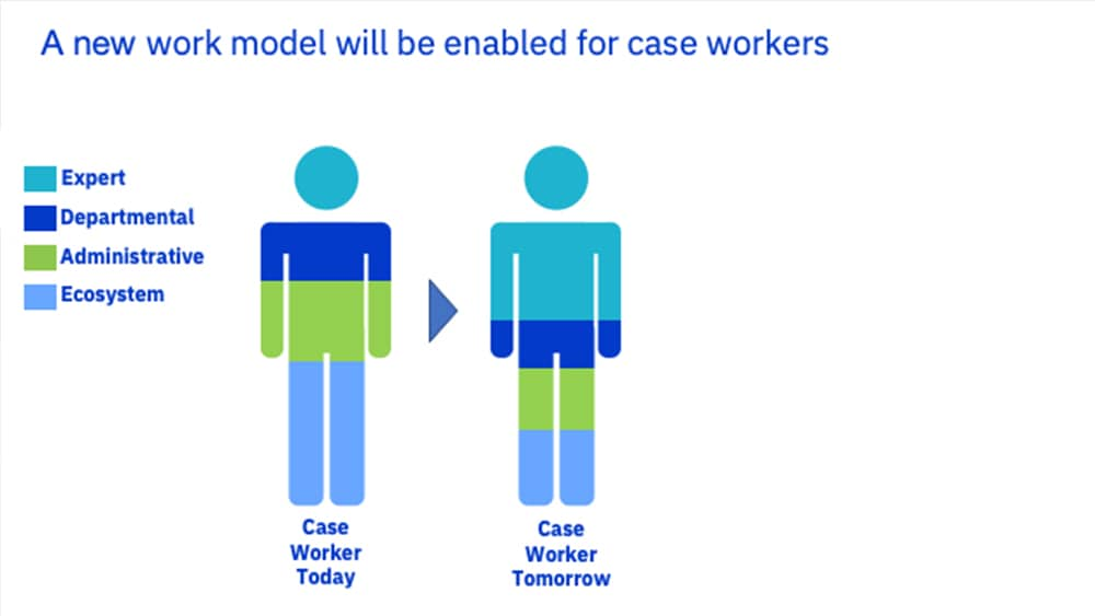 Graphic representing how intelligent automation can be used to rebalance the social workers' workload