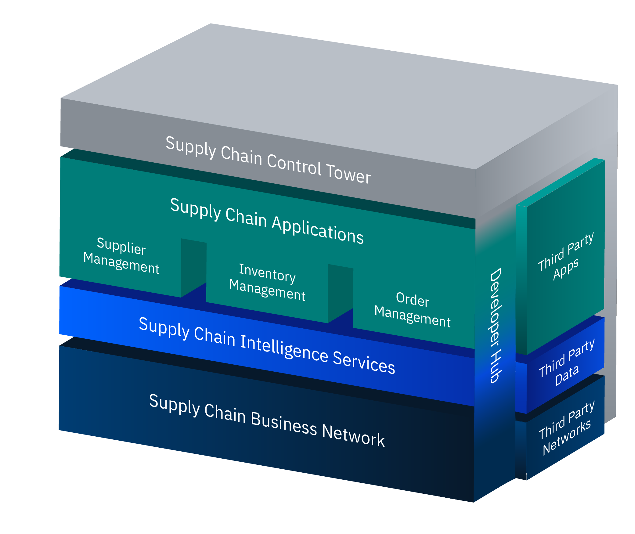 Gráfico de IBM Sterling Supply Chain Suite