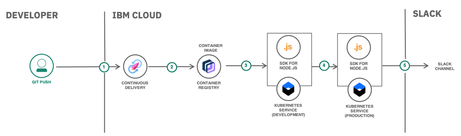 Graphic illustrating how IBM Continuous Delivery can help setting up a continuous integration and delivery pipeline for containerized applications.
