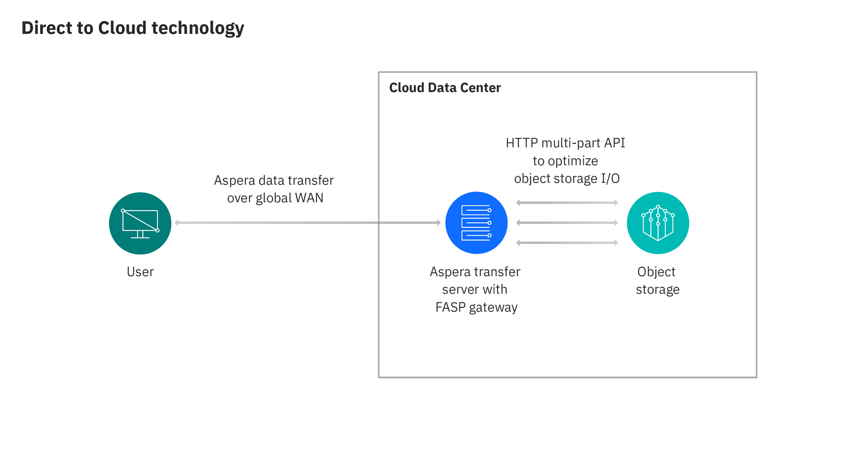 Diagram of how Aspera direct-to-cloud technology works, sending data from user to cloud data center