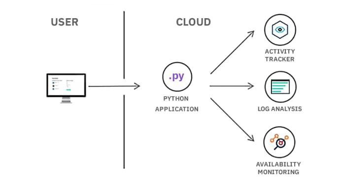 Diagrama de aplicaciones de Cloud Foundry