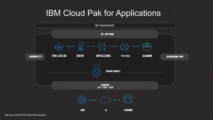 Cloud Pak for Applications